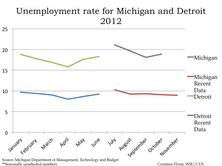 December reports for monthly economic indicators drawing detroit - Michigan unemployment office ...