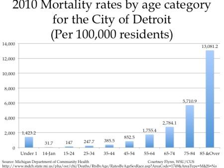 mortality3