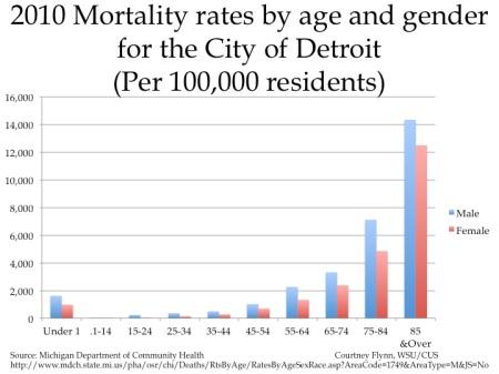 mortality4
