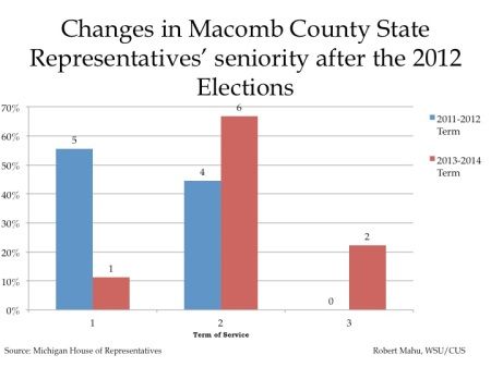 Changes in Detroit and tri-county State Representative
