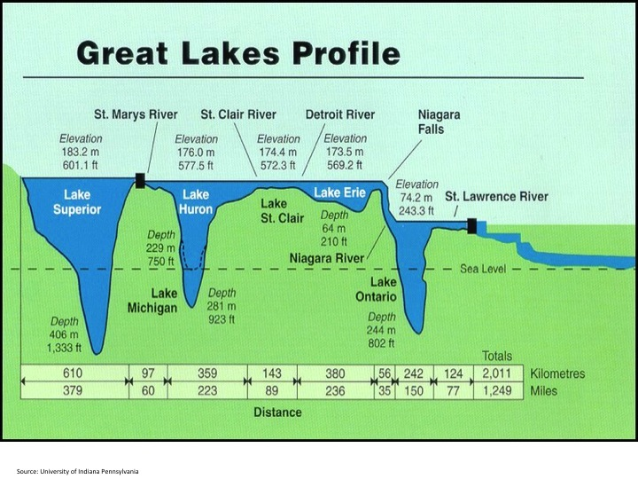 Great Lakes Cargo Loads Inching Up After Drop Drawing Detroit - Lake erie salt mines