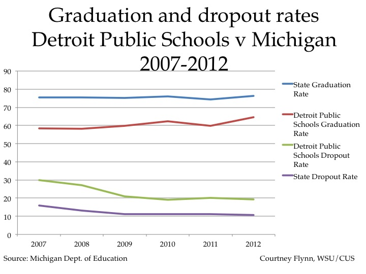 academic proposal michigans graduation rate The america's college promise proposal would create a new partnership with states to help them waive tuition in high-quality programs for responsible students, while promoting key reforms to help more students complete at least two years of college.