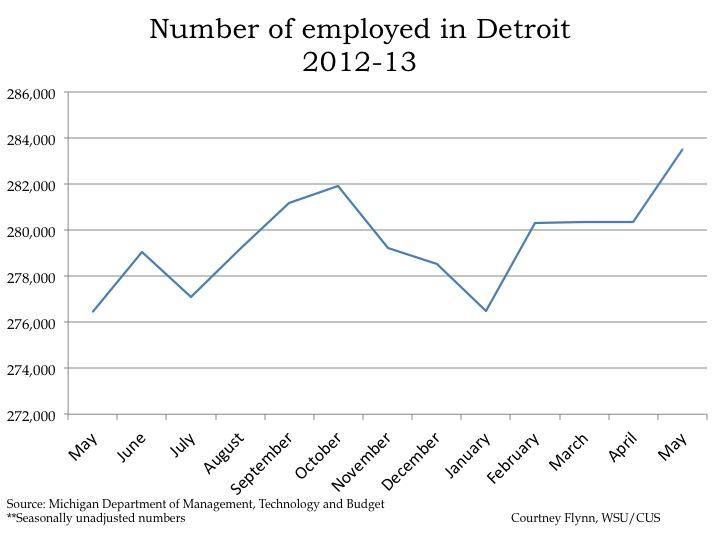 Detroit s unemployment increases drawing detroit - Michigan unemployment office ...