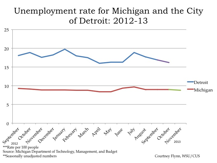 Economic and demographic indicators detroit s population up as are home prices drawing detroit - Michigan unemployment office ...