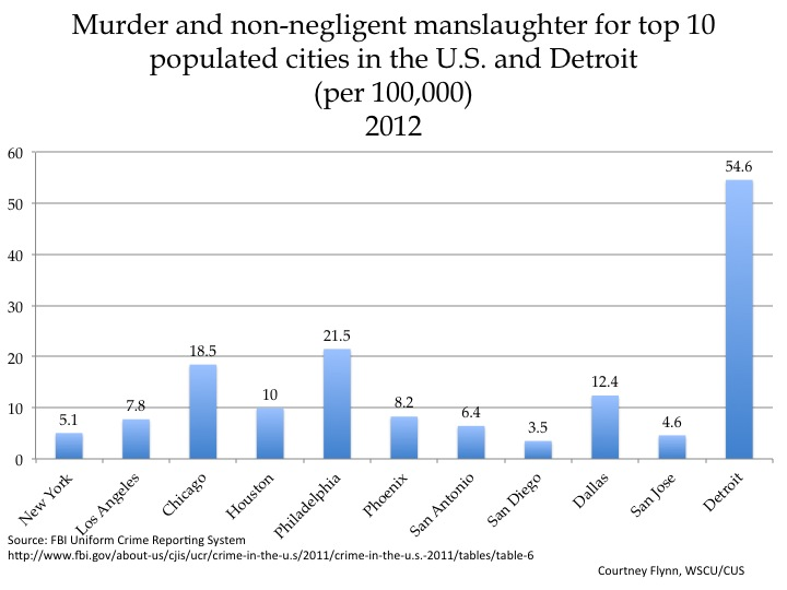 top 10 cities in the us for murders 2014