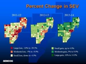 Percent Change SEV