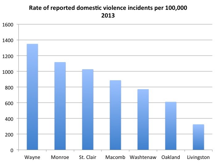 Dating violence statistics in michigan